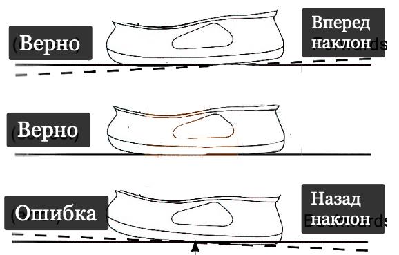 Наклон при заточке коньков