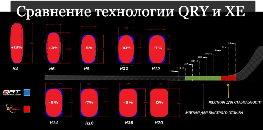 Сравнение технологии QRY и XE