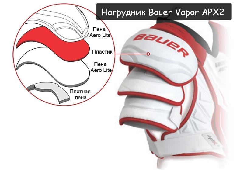 Нагрудник Bauer Vapor APX2 конструкция плечевой чашки