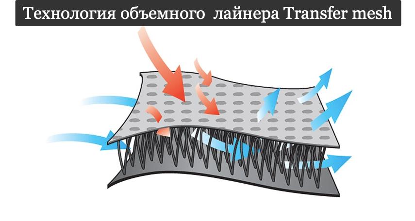 Технология объемного  лайнера Transfer mesh
